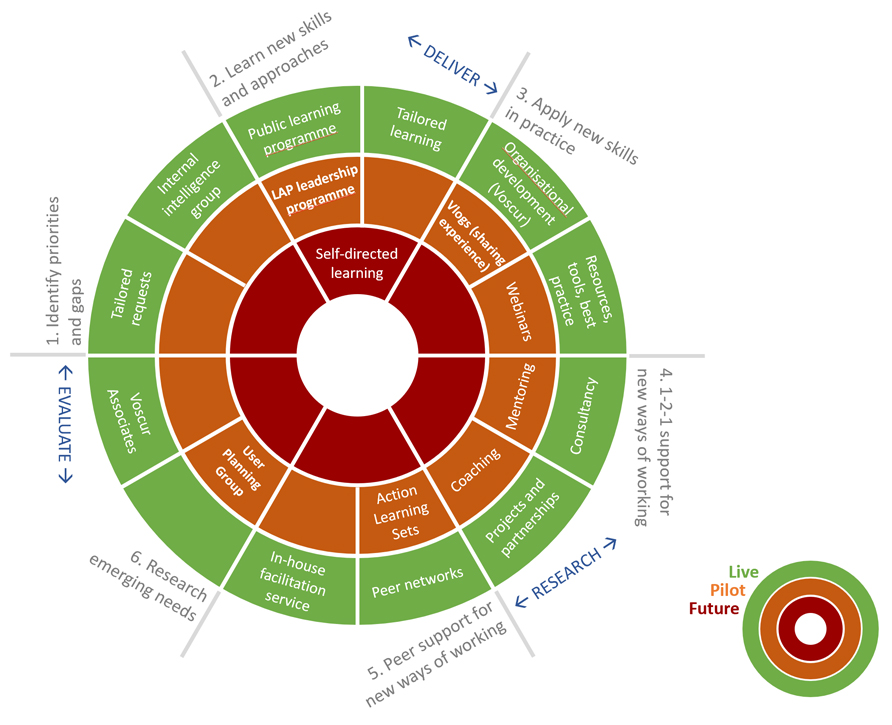 VCSE Academy Communities of Learning cycle